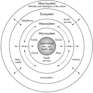 Bronfenbrenner-Diagram